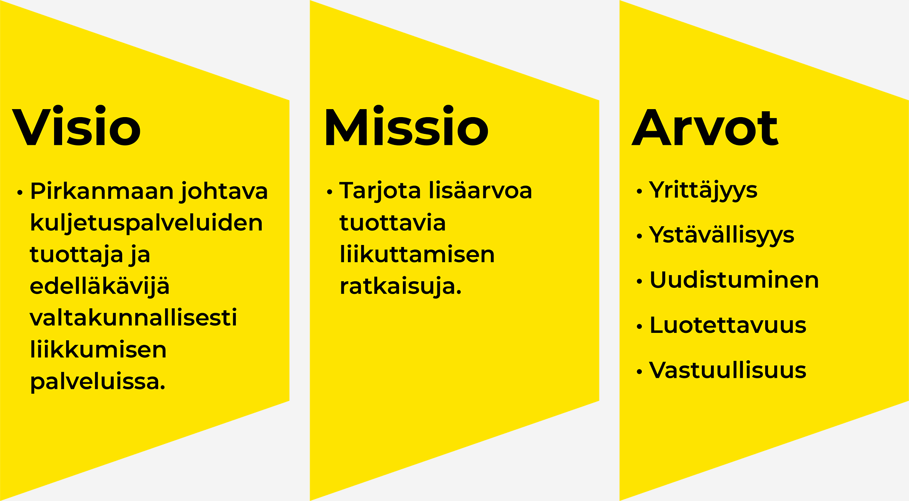 Tampereen Aluetaksin visio, missio ja arvot.